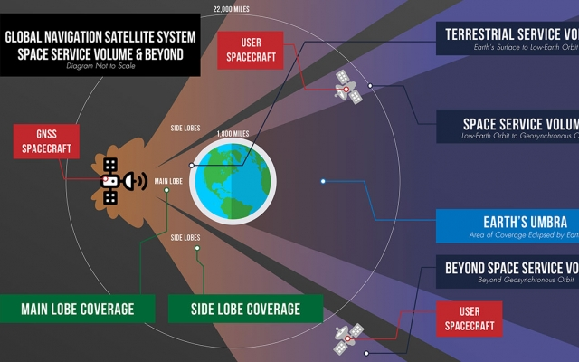 N21-01-10-GNSS-space-service-volume