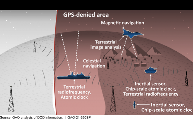 N21-05-16-GPSalternatives