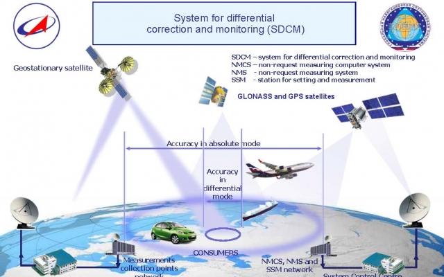 N21-10-03-SDCM-GLONASS&BeiDouStns.jpeg